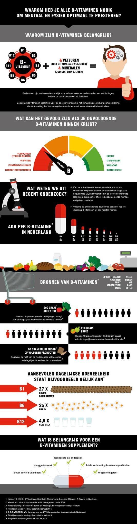 images.weserv.nl  - Geen energie, een slechte concentratie en vermoeidheid.. Krijg jij eigenlijk wel genoeg Vitamine B binnen?